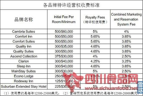 国际知名酒店集团商业模式浅析